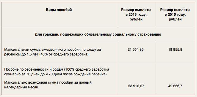 Если же ребенок родится в феврале и позднее, пособие составит 15 ,65 руб.